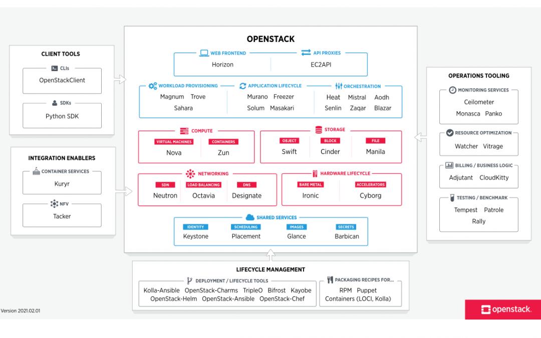Introduction à la série sur les architectures optimisées OpenStack